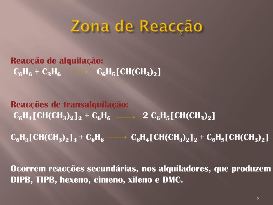 Zona de Reacção Reacção de alquilação: C6H6 + C3H6 C6H5[CH(CH3)2]